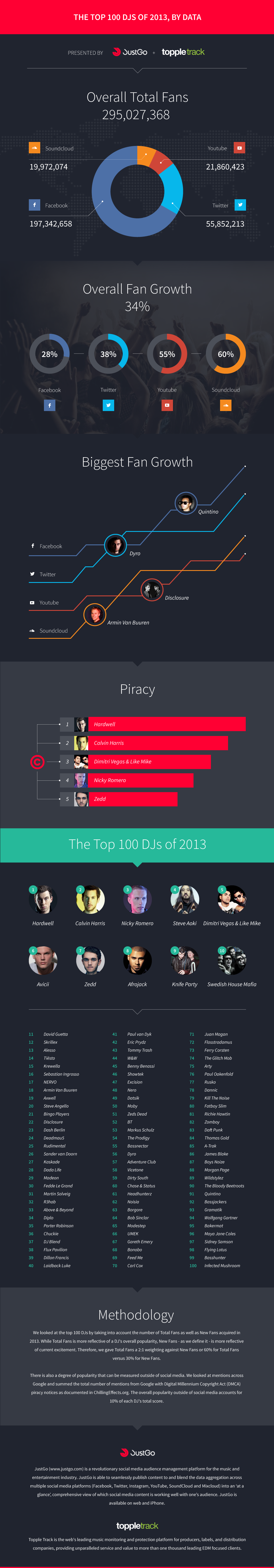 The Top 100 DJs of 2013, By Data - presented by JustGo & Topple Track